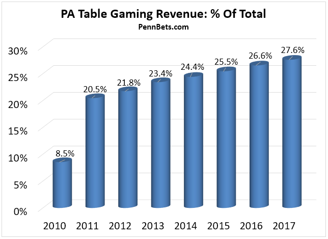 PA table game revenue - percentage of total