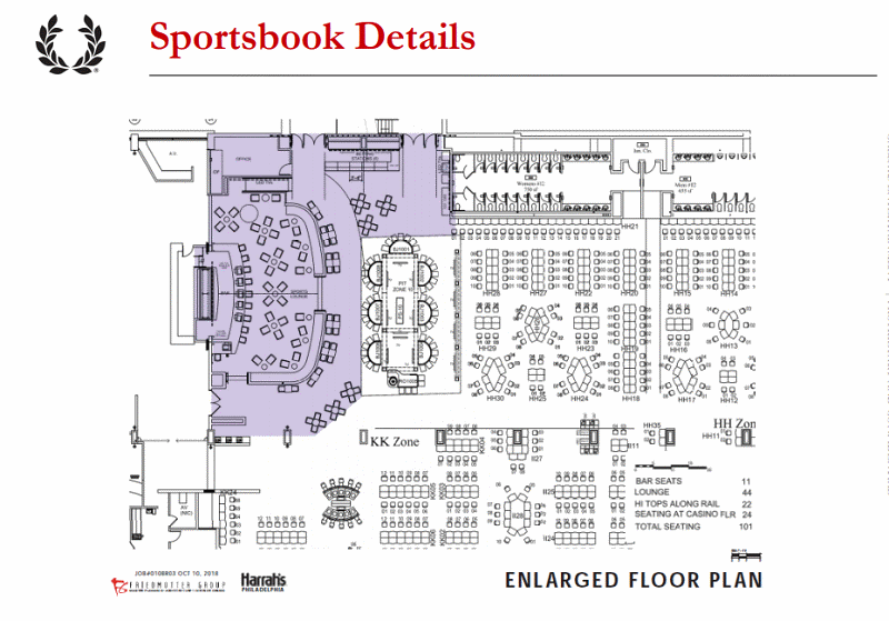Harrah's Philly Sportsbook Plans